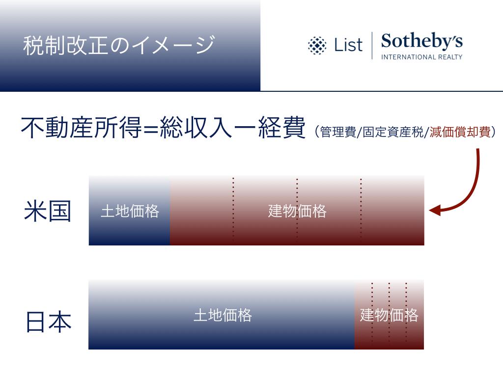 日本とアメリカ減価償却違い.001.jpeg