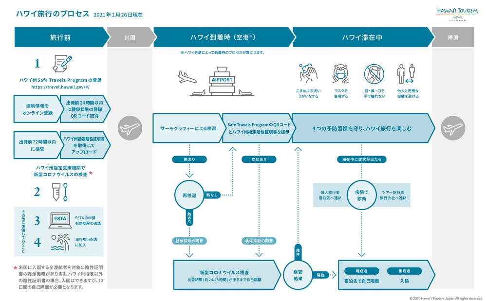 Process_Chart0126_rev1.png