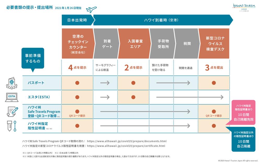 Process_Chart0126_rev3.png