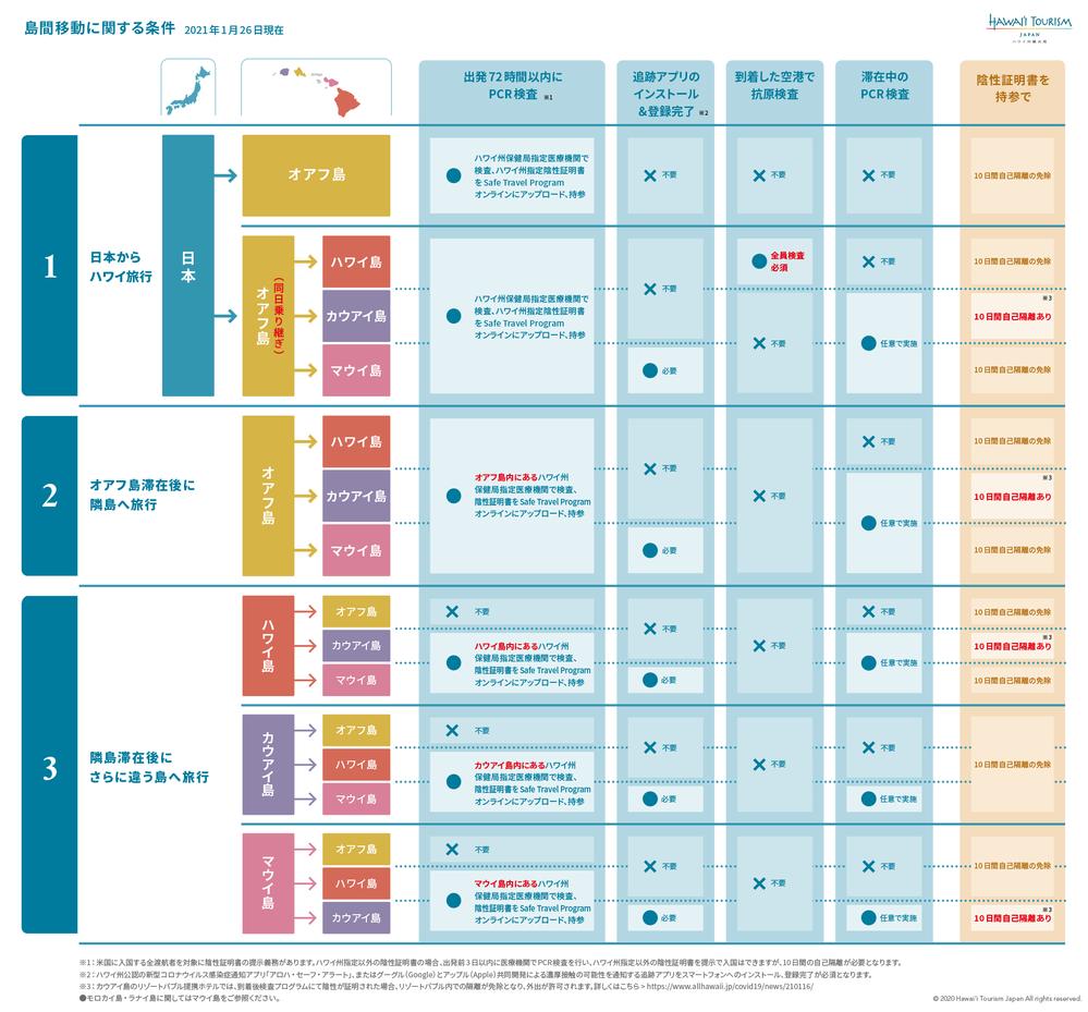 Process_Chart0126_rev4.png
